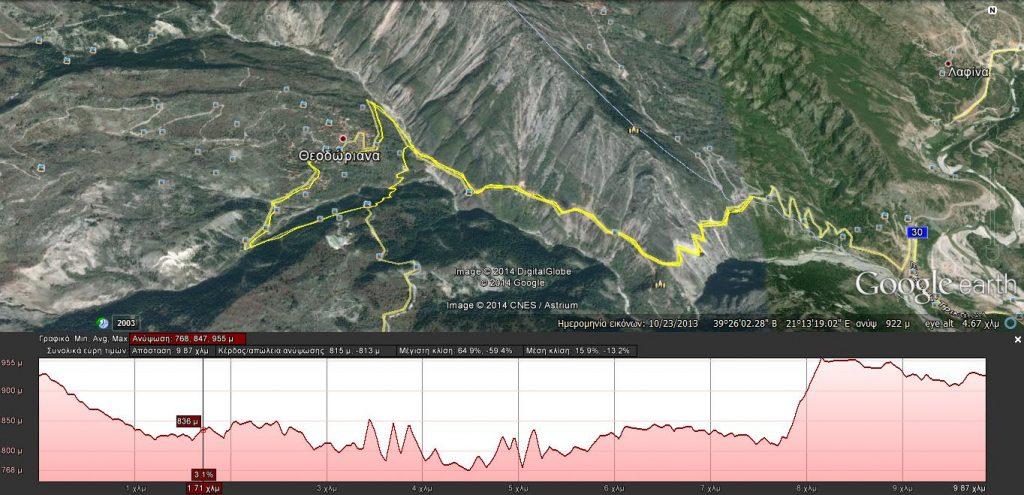 diadromi10km